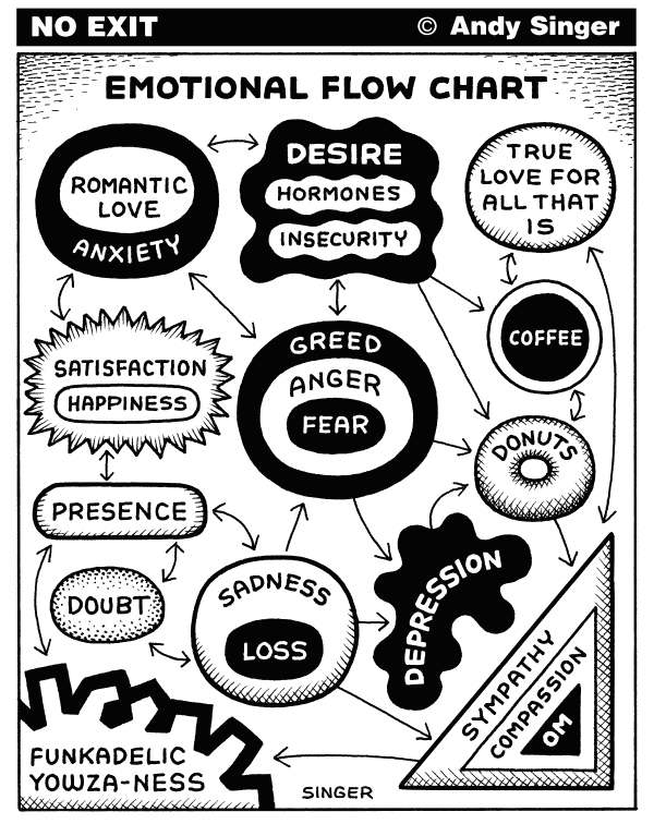 112003 600 Emotional Flow Chart cartoons
